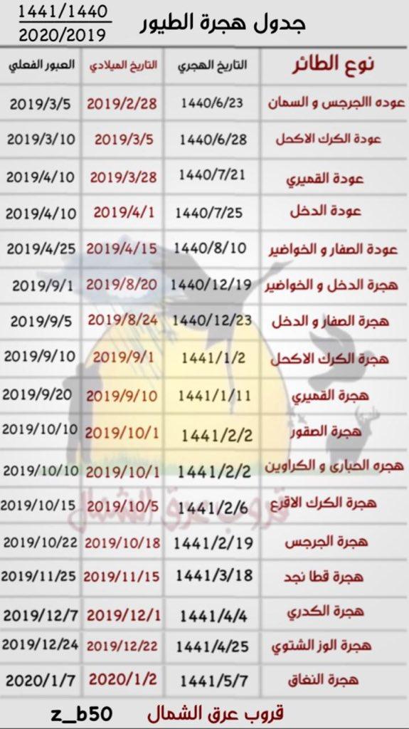 صورة جدول مواعيد هجرة الطيور الصحيح